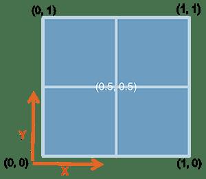 draw_plot