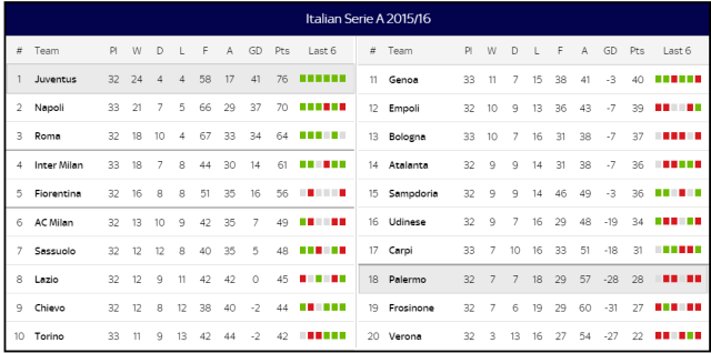 Juventus Palerme 3