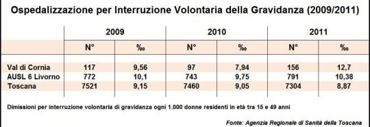 IVG 2009-2011