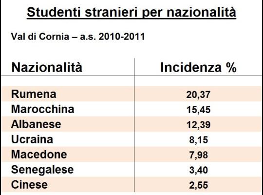 Studenti stranieri per nazionalitrà