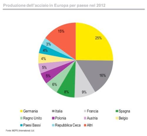 ACCIAIO IN EUROPA