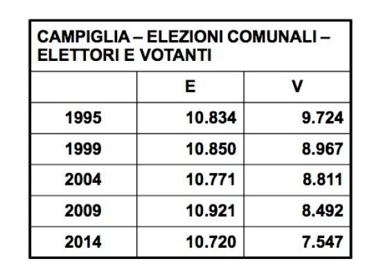 campiglia comunali elettori e votanti