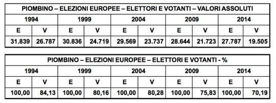 PIOMBINOI EUROPEE E V