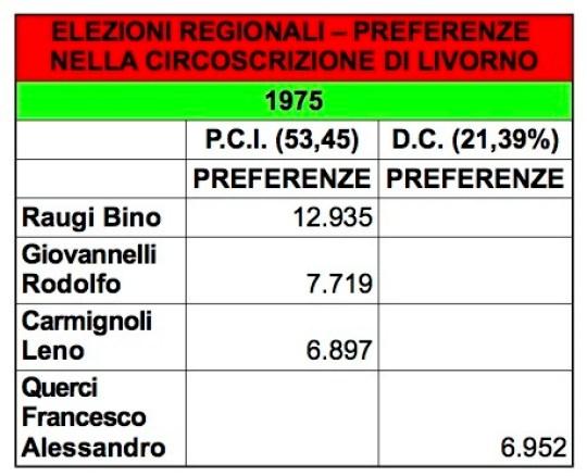 regionali 1975 preferenze livorno
