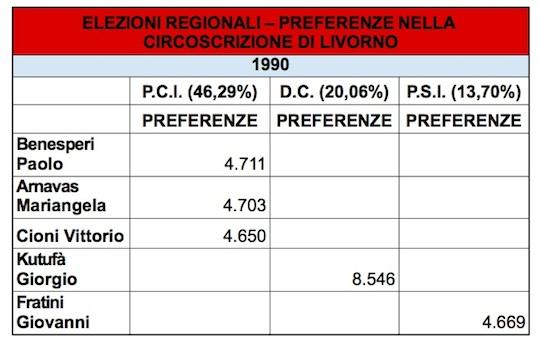 regionali livonro 1990 preferenze