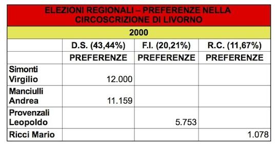 regionali livorno 2000 preferenze