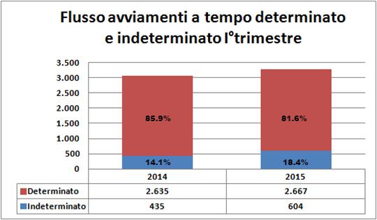 flusso I° trim 2014-2015