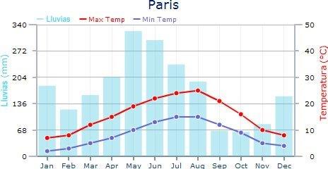tiempo en París cada mes