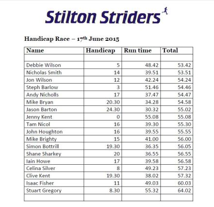 2015 Handicap results