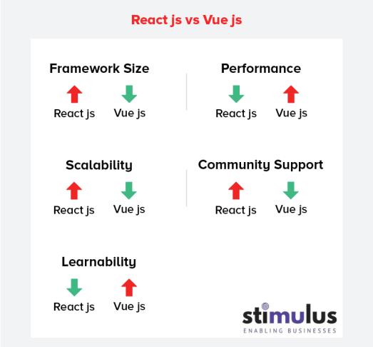 React js development vs vue js development