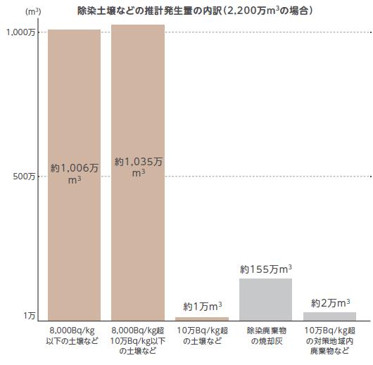 除染廃棄物の棒グラフの8000Bq以下