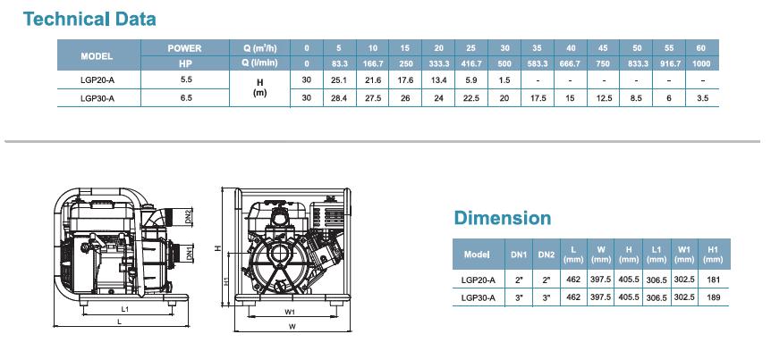 ผลการค้นหารูปภาพสำหรับ ปั๊มน้ำเครื่องยนต์เบนซิน 6.5 Hp. ท่อ 3 นิ้ว LEO รุ่น LGP30-A