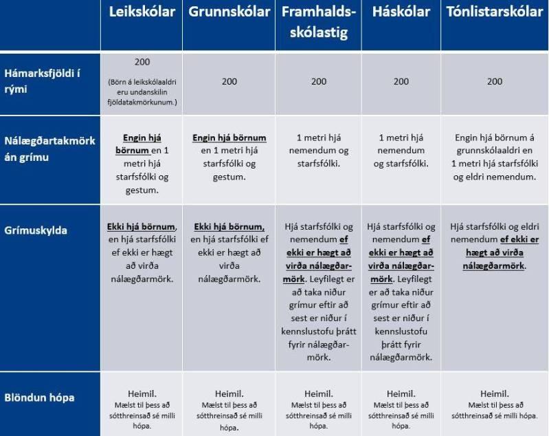 Sóttvarnaráðstafanir haust 2021
