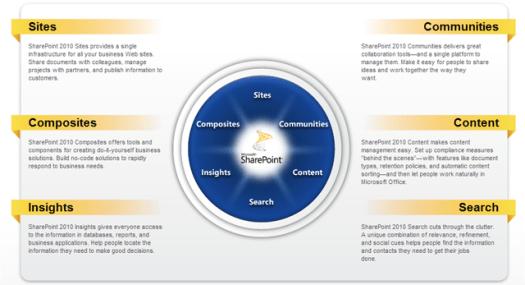sharepoint capabilities