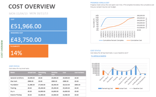 Cost Overview