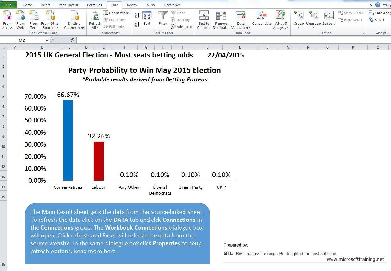 Betting odds next uk general election storia di san felice da nicosia betting