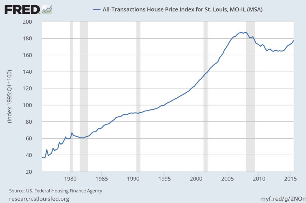 st. louis housing market price index from FRED