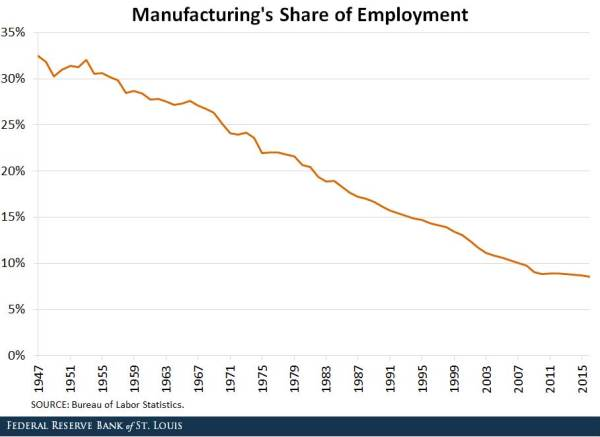 manufacturing's share of employment