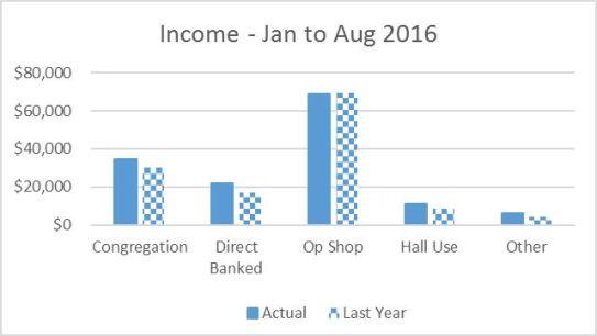 income_to-aug-2015p1