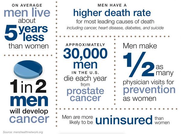 Men's Health Tips - St. Luke's