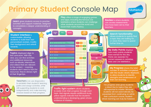 Mathletics-Console-Map-Primary