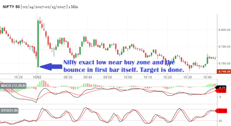 Nifty Intraday Chart 15Feb2017