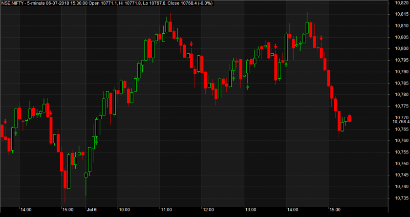 Nifty Future Scalping With AmiBroker