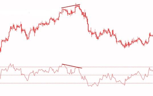 Classic Bearish Divergence