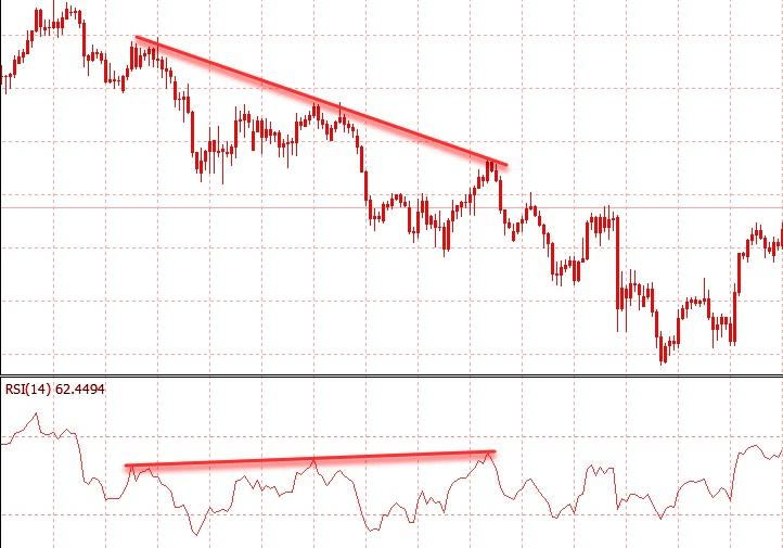 Classic Bullish Trend Divergence