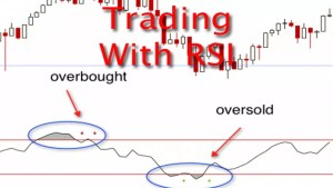 Trading With RSI