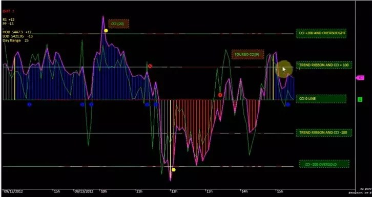 buy sell signal afl for amibroker