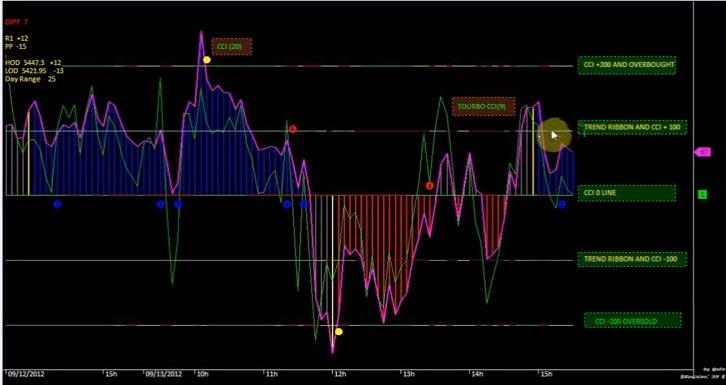 Woodies CCI Settings & Buy Sell Signal Amibroker AFL | StockManiacs
