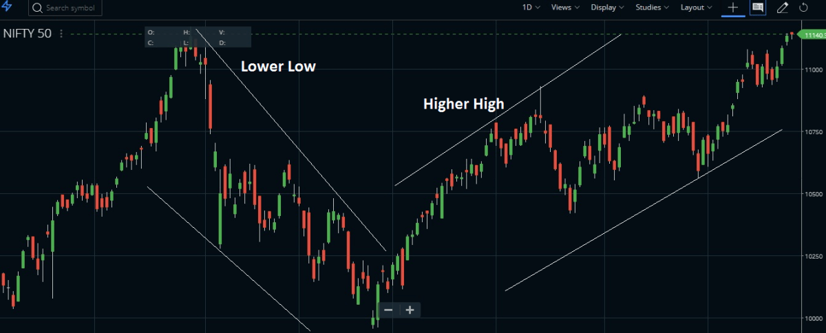 price action 1 day