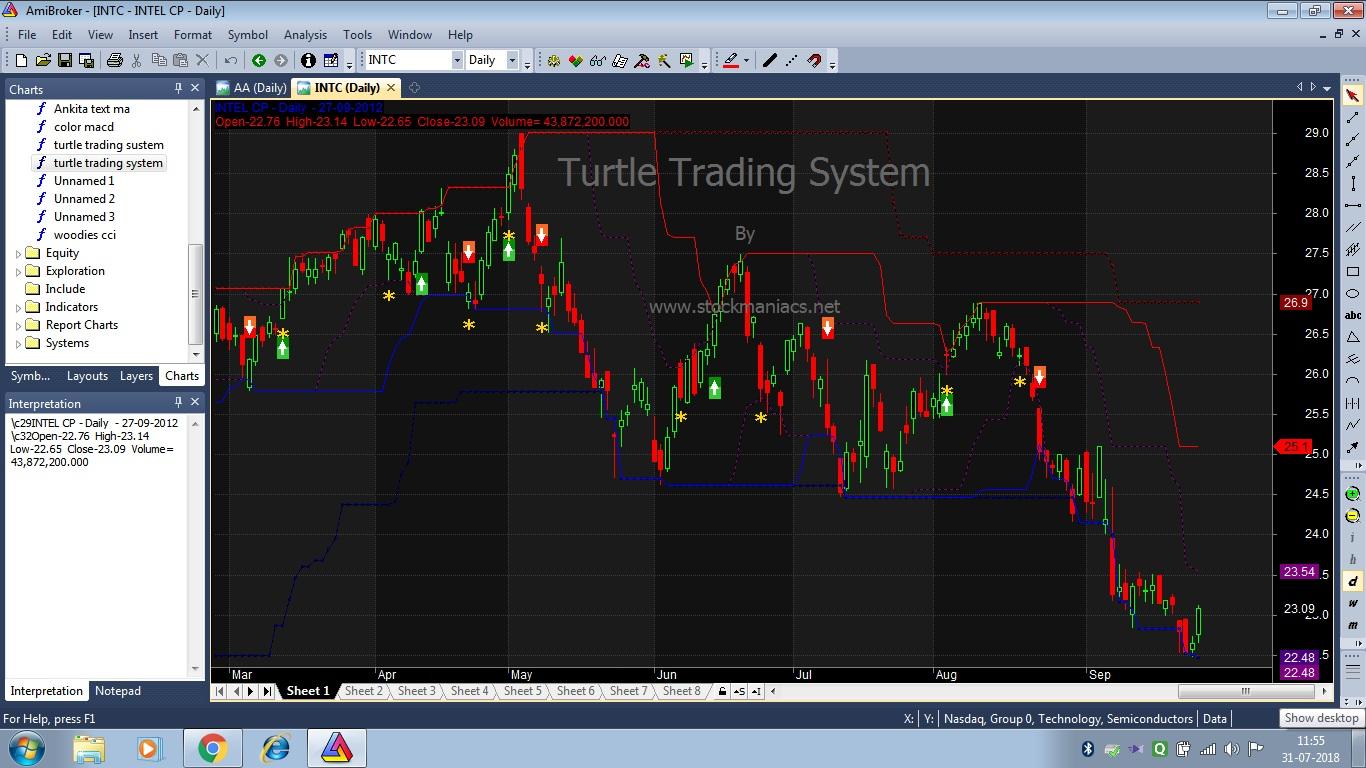 Turtle trading system stocks