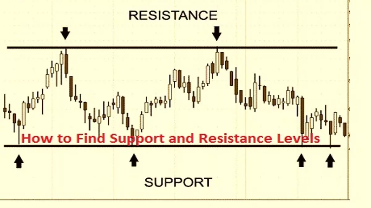 Dynamic Support And Resistance – Download FREE Amibroker AFL Code