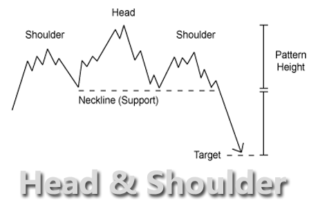 Head And Shoulder Pattern
