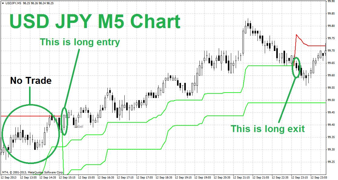 MT4 SuperTrend Plus - Profitable MT4 Template | StockManiacs