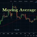 Moving Average Amibroker AFL