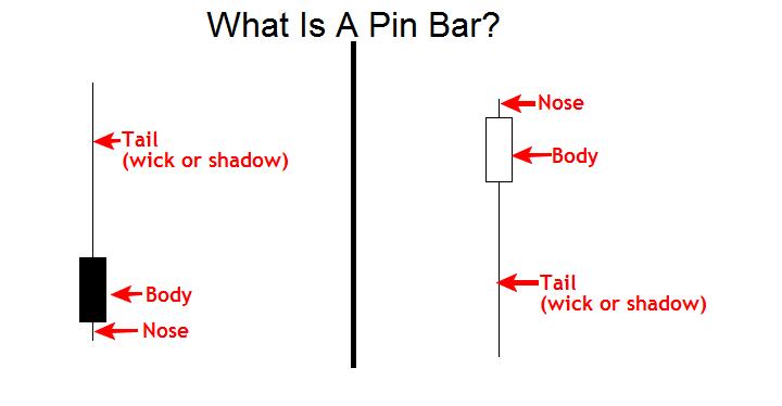 pin-bar-trading-strategy