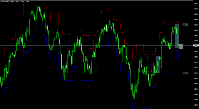 Stop loss levels calculation