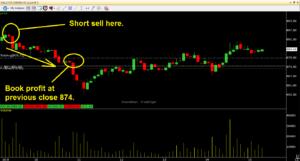 STAR Intraday Chart