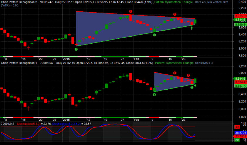 Nifty On Budget Day