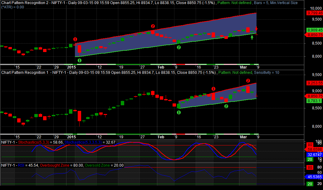 Nifty 09032015
