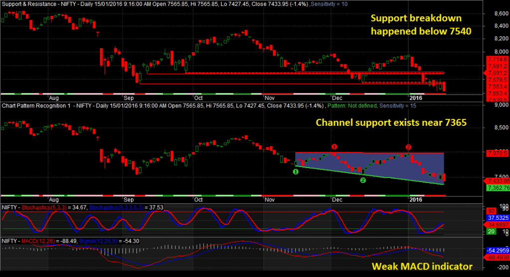 Nifty trading techniques