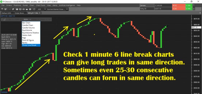 Line Break Chart Strategy