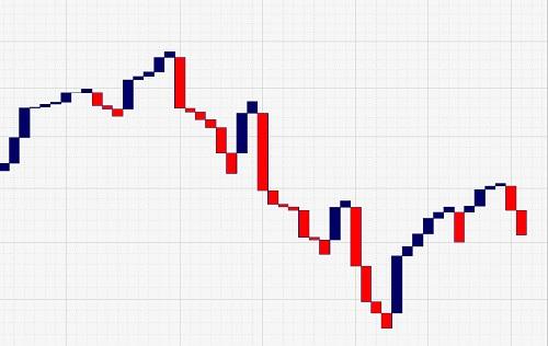Three line break chart strategy