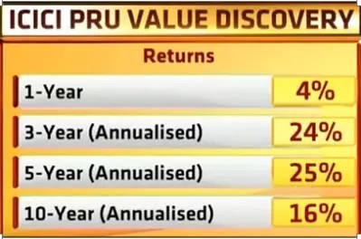 Top Performing Mutual Funds 2017