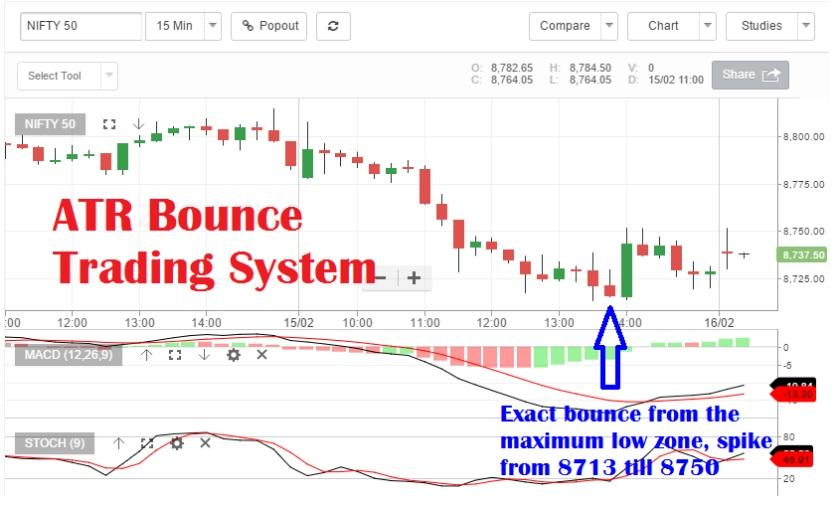 Trading system atr