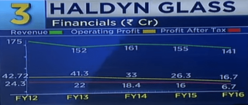 Haldyn Glass Ltd