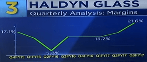 Haldyn Glass Ltd Margins